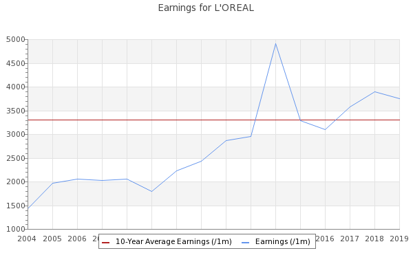 The Aware Investor Loreal