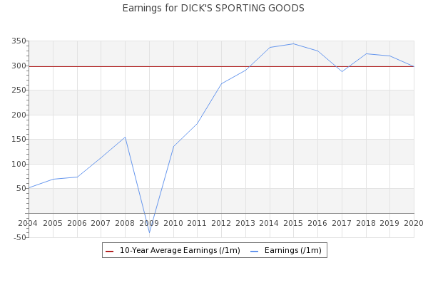 dick s sporting goods equity valuation and For private-equity investors who missed out dick's sporting goods: pennsylvania-based company's low debt levels, reasonable valuation and.