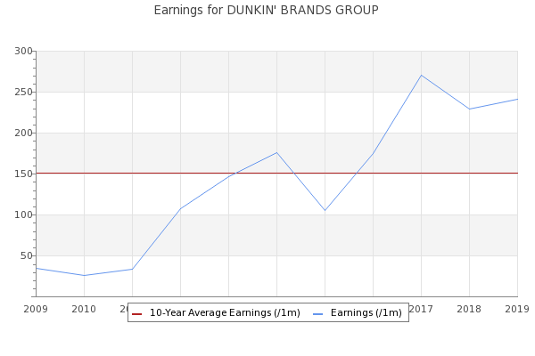 The Aware Investor Dunkin Brands Group